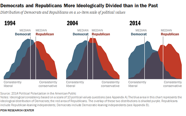 3 graphs, showing the larger seperation between the 'political middle' from 1994 to 2014.
